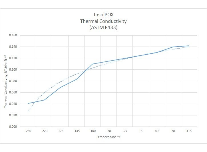 InsulPOX thermal conductivity chart