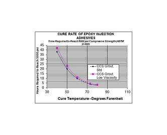 epoxy cure speed vs temperature
